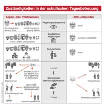 Grafik Österreichischer Gemeindebund - Zukunftsbericht 2018