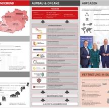 Grafik Österreichischer Gemeindebund - Folder 2019